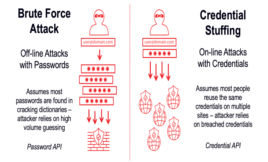 Credential Stuffing Attacks vs. Brute Force Attacks