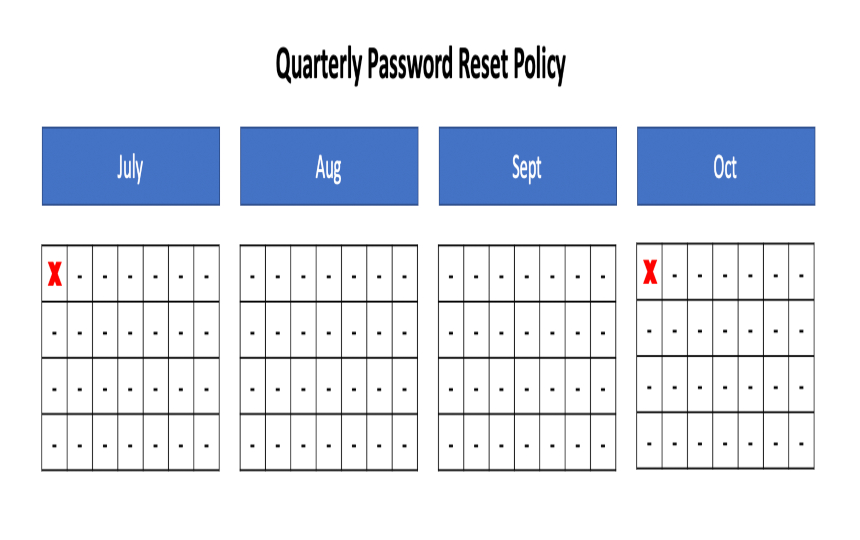 Eliminating the Burden of Periodic Password Reset for Active Directory