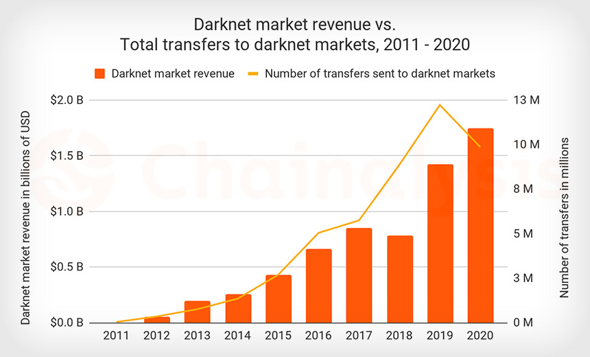 Led by Hydra, Darknet Markets Logged Record Revenue
